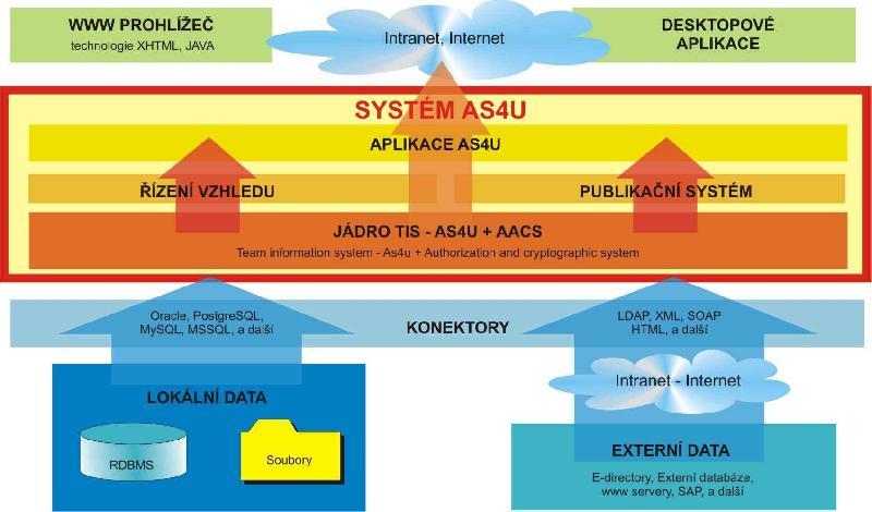Schéma systému, obrázek se otevře v novém okně
